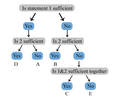 ds flowchart resized 600