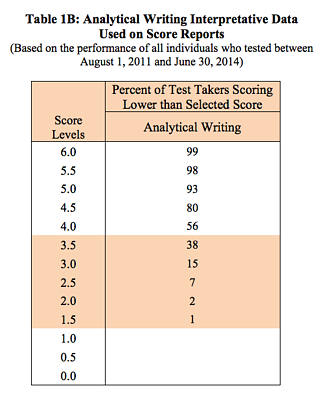 Acing the gre essay part ii how to use the scoring scale wisely