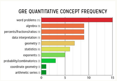 Quantitative GRE