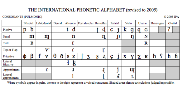 What S The International Phonetic Alphabet And What S So Great About It
