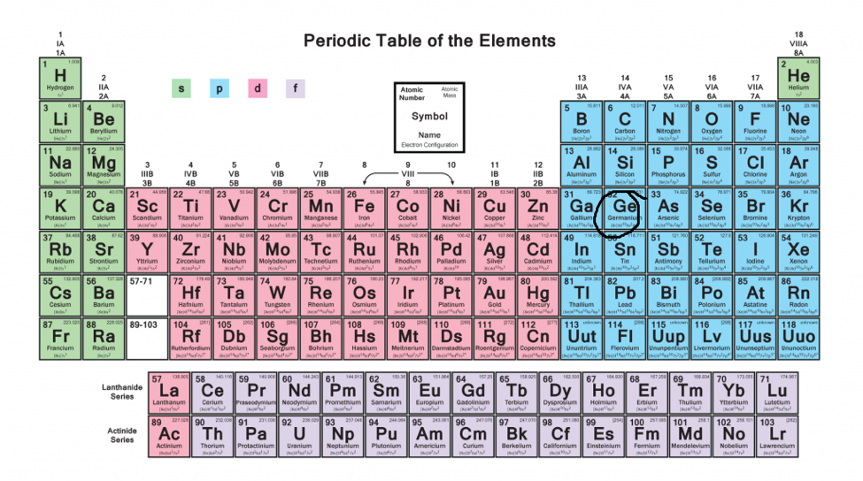 electron configuartion 5