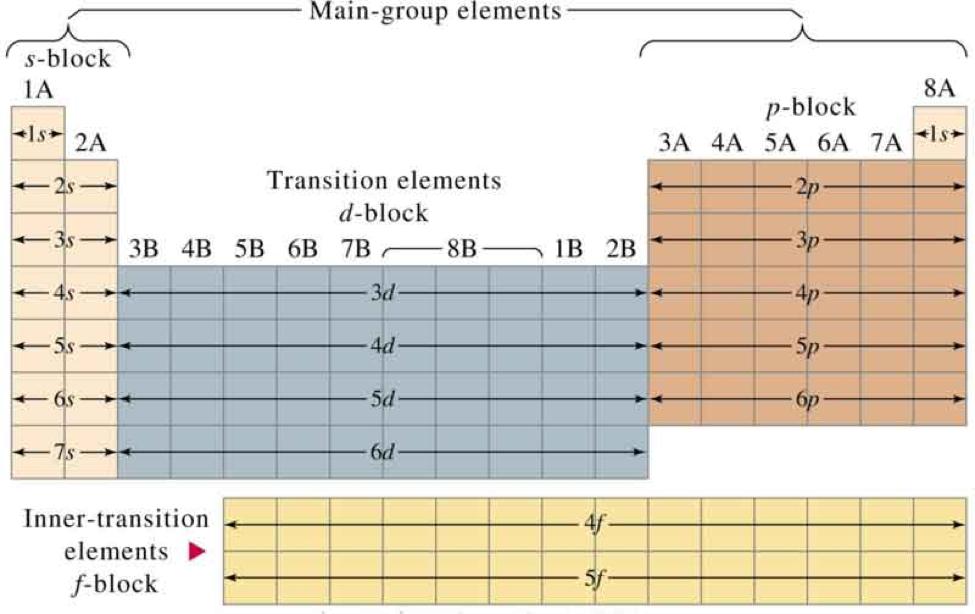 electron configuartions 3
