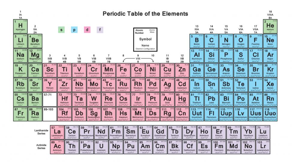 electron configuration 4