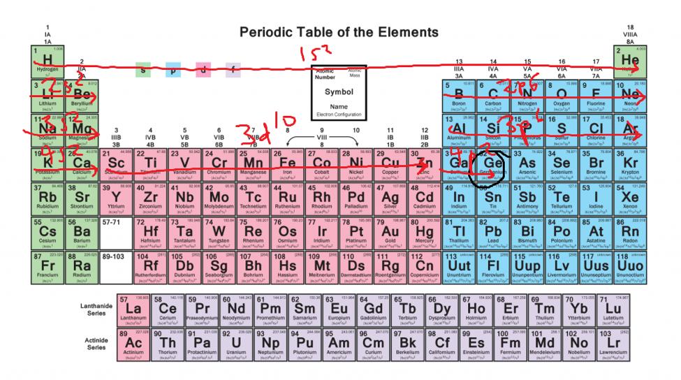 electron configuration 6