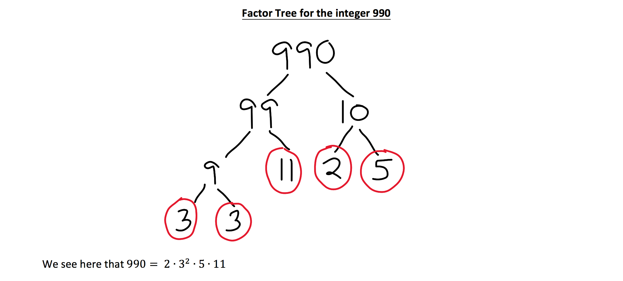The Power Of The Prime Factorization For The Gmat Quantitative Section The type the number in the input box below to find the prime factors of that number. the power of the prime factorization