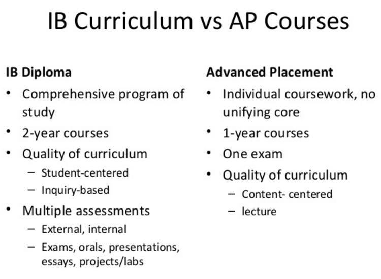 Choosing between AP and IB: an In-Depth Guide